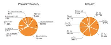 статистика по индустрии форекс