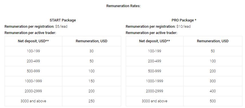 Remuneration Rates